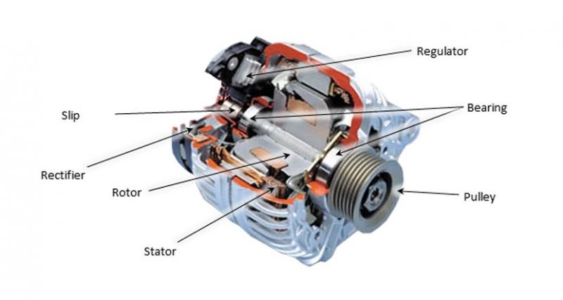 Što je alternator?